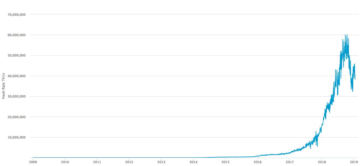 racunska moc bitcoin omrezja