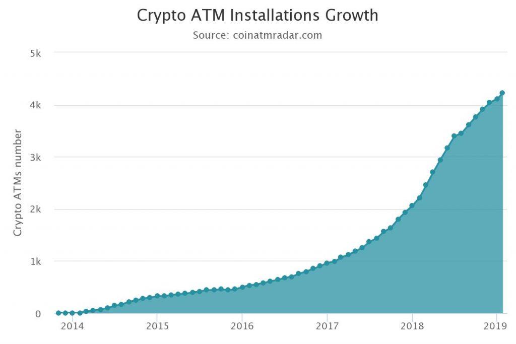 bitcoin near me