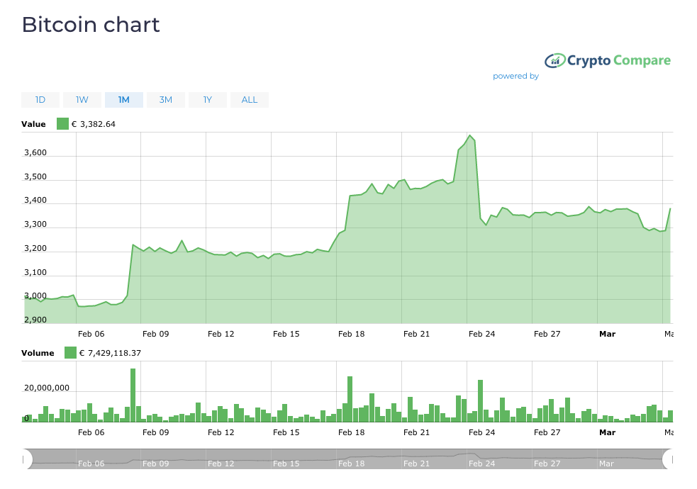 kas atsitiko su crypto market btc rinkos indėlių parinktys