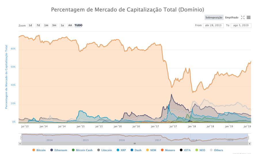 participação de mercado das criptomoedas