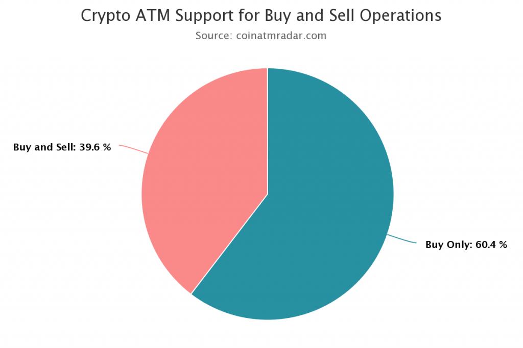 bitcoin-maschine in meiner nähe